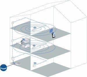 Mejorar la WiFi por PLC - Devolo dLAN 500 WiFi - cabecera