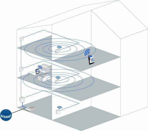 Mejorar la WiFi a través de PLC - Devolo dLAN 500 WiFi - cabecera