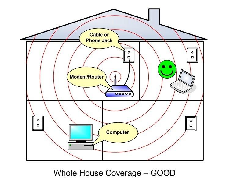 C mo mejorar la cobertura wifi en una casa grande o de dos for Casa de dos plantas wifi