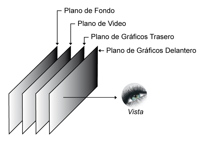 Aplicación MHP de Alta Definición Plano Gráfico